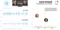 29 мая президент России Владимир Путин встретился с президентом Франции Эммануэлем Макроном в Париже. Анализ выступлений обоих президентов позволил определить доминантные эмоции и уровень их психо-эмоциональных колебаний.   #Политика