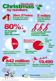 Christmas by numbers