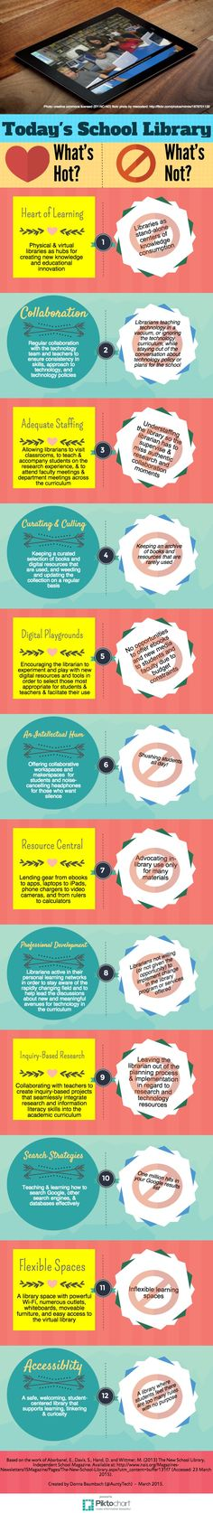 Today's School Library | Piktochart Infographic Editor