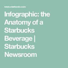 Infographic: the Anatomy of a Starbucks Beverage | Starbucks Newsroom