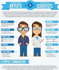 marketing artist vs marketing scientist