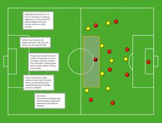 Defending from the front #soccer #football #coach