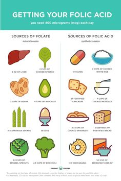 Why Do I Need Folic Acid Again? Folate and it's synthetic relative, folic acid, help prevent birth defects. Found naturally or in vitamins, it's important make sure you're getting enough whether or not you're planning a pregnancy. Healthy Pregnancy Food, Pregnancy Eating, Pregnancy Nutrition, Pregnancy Info, Pregnancy Health, Pregnancy Care, Pregnancy Vitamins, Folic Acid Foods Pregnancy, Caffeine And Pregnancy