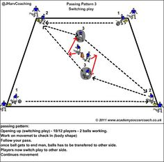 Passing pattern - (switching play)