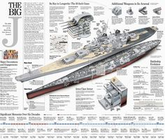 Naval Analyses: INFOGRAPHICS #11: USS New Jersey (BB-62) fast ...