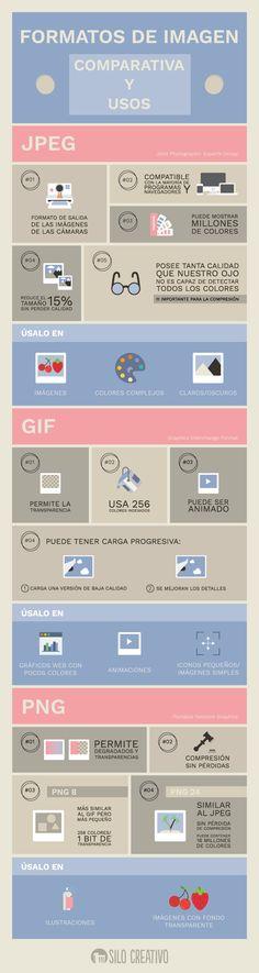 Formatos de imagen, comparativa y usos. Infografía PNG, JPEG, GIF http://www.silocreativo.com/formatos-imagen-comparativa-usos/