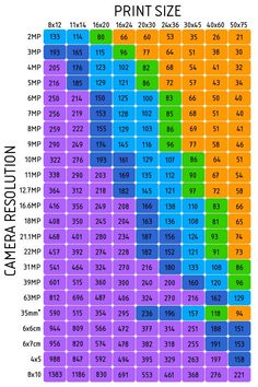 megapixel enlargement chart
