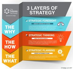 Marketing Ideas and Resources Business Management, Business Planning, Business Tips, Change Management Models, Strategic Planning Template, Strategic Planning Process, Ms Project, Business Model Canvas, Corporate Strategy