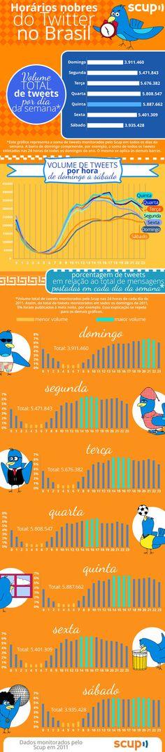 Infografico mostra os principais dias e horários para se tuitar! Os horários nobres do Twitter no Brasil