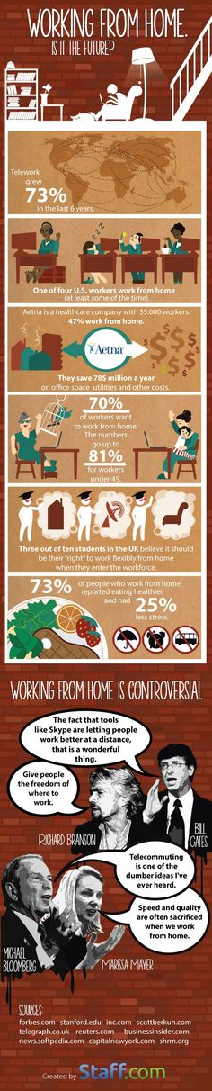 Working from home is it the future #infografia #infographic #internet