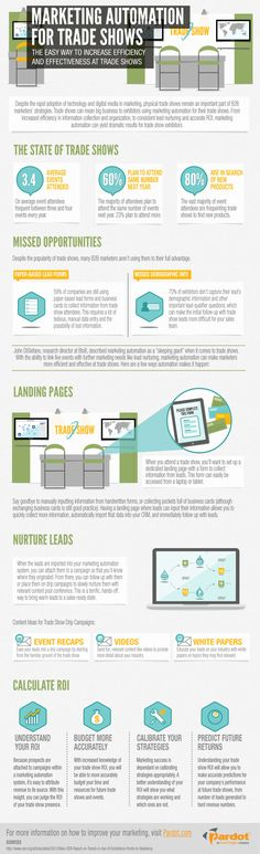 How to utilize marketing automation for trade shows. For more trade show tips visit http://blog.aceexhibits.com/ #TradeShow #TradeShowDisplays
