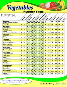 Losing weight is many times associated with the word nutrition. But diet and weight loss programs are merely subtopics in the broad subject of nutrition. Nutrition involves your weight, but also st… Food Calorie Chart, Vegetable Chart, Calorie Diet, Diet Chart, Calories In Vegetables Chart, Vegetable Calories, Vegetable Nutrition Chart, Vegetable Ideas, Skinny Meals