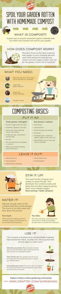 Cómo compost infografía