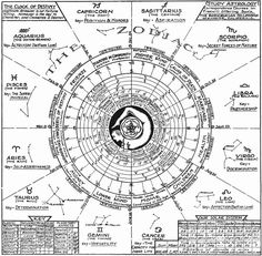 Image result for Garuda nama in astrology