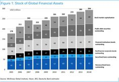 Financial Assets, i.e., claims on physical assets and future production, 2005-14. ht @Mick_Peel ""