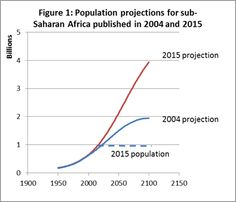 U.N. Population Projection for Africa in 2100 Doubled from 2004 to 2015