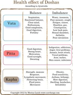 Ayruveda Doshas - Health Effects Learn more: http://www.foodpyramid.com/ayurveda/ #dosha #ayurveda #vata #pitta #kapha