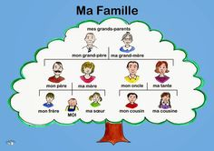 Ma famille - alain le lait (Membres de la famille) © 2014 music & animations - alain le lait French words with English translation Ma famille - My family Auj. Learn German, Learn French, French Basics, Verbs List, Abc Poster, German Grammar, French Phrases, German Language Learning, French Classroom