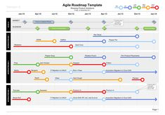 This graphic template conveys an Agile Roadmap Plan over time, showing workstream deliveries, milestones, and KPIs, alongside a timeline. Loved by many.