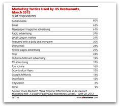 El 80% de los restaurantes de USA ya utilizan las redes sociales