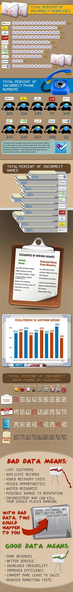 Infographic by Yext that takes a deep dive into the accuracy of business listings on the Web.