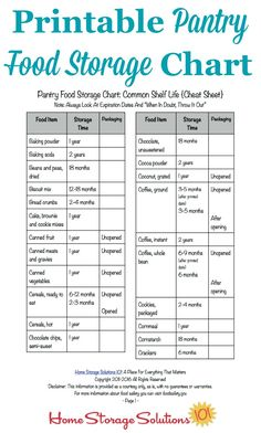 Printable Pantry Food Storage Chart: Durability of food Free printable pantry food storage chart listing the shelf life of common pantry items {courtesy of Home Storage Solutions - Own Kitchen Pantry Food Storage Shelves, Pantry Storage, Storage Ideas, Pantry Organization, Kitchen Storage, Storage Hacks, Tiny Pantry, Fruit Storage, Canned Food Storage