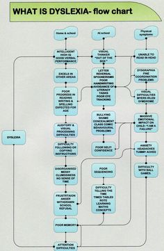 Gifts of Dyslexia mind map with examples of famous dyslexics ...