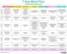 Start Small: 7-Day Healthy Diet Meal Plan - Perfect meal plan template to help you get started with your weight loss program.