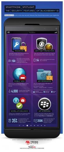 Sicherheit und Datenschutz auf dem Blackberry-Smartphone
