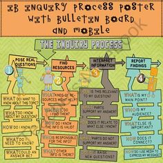 IB Inquiry Process Robot Poster, Bulletin Board & Mobile from Celebrate Learning Designs on TeachersNotebook.com (20 pages)  - A colorful display & a creative way to guide students through the IB inquiry process!