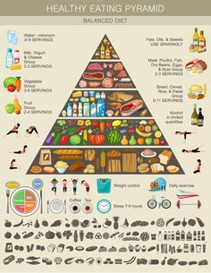 Food pyramid healthy eating infograp by GurZZZa on @creativemarket