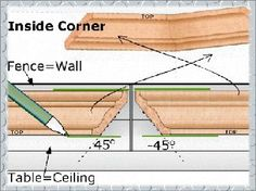 How To Install a Crown Molding - DIY Home Improvement Ideas Cut Crown Molding, Wood Molding, Diy Molding, Home Design, Crown Molding Installation, Painting Countertops, Interior Paint Colors, Interior Painting, Trim Work