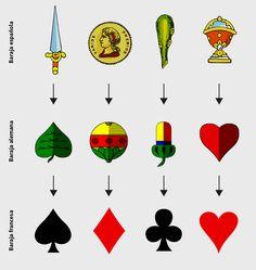 El curioso origen y significado de los símbolos de los naipes | Brandemia_