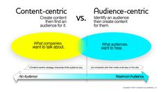 What's Wrong with Content-Centric Media Creation