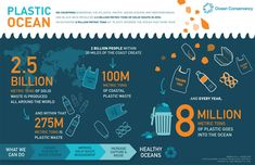THE OCEAN PLASTIC POLLUTION PROBLEM FACTS ABOUT OCEAN PLASTIC POLLUTION ENTERS BY LAND DISPERSAL Coastal land-based human dispersal account for 80% of ocea