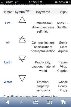 Yes #zodiac