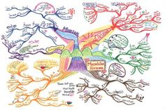 Mind Map Art: Showcasing the World's Finest Mind Maps Mind Map Art, Mind Maps, Mission Vision, Visual Metaphor, Youth Programs, Personal Goals, Arts Ed, Student Engagement, Writing Skills