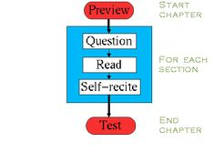 The PQRST Reading Method