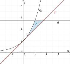 Flächenstück, das der Graph der Funktion f, die Gerade g und die Tangente T an der Stelle x = 0 im I. Quadranten einschließen