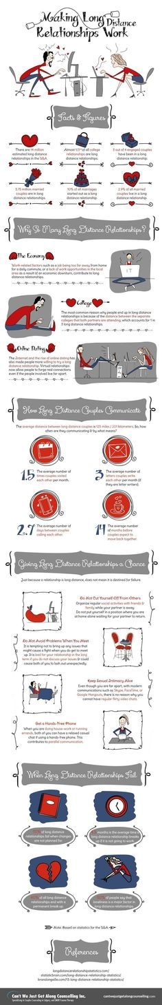 Psychology : Psychology : Psychology : Making Long Distance Relationships Work #Infographic