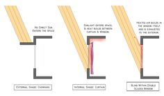 70 best architectural shading images architects primark - Interior vs exterior solar screens ...