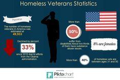 50 Chemical Dependency And Vets Ideas Veteran Vets Military Veterans