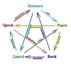 Lim : The Big Bang Theory. How the game of Rock, Paper, Scissors, Lizard, Spock works in a graphical presentation. Spock, Make Me Happy, Make Me Smile, Just Love, Just In Case, Rock Paper Scissors, Geek Out, Real Housewives, Big Bang Theory