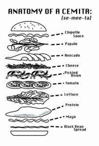 Chile-Marinated Pork Sandwiches on Cemita Rolls | ~Savour~ | Pinterest ...