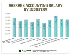 8 The Best 8 Things About Accounting Jobs Ideas Accounting Jobs Accounting Accounting Career