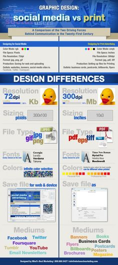 Graphic Design: Social Media vs Print[INFOGRAPHIC] What's ironic is how bad the design of this poster is...
