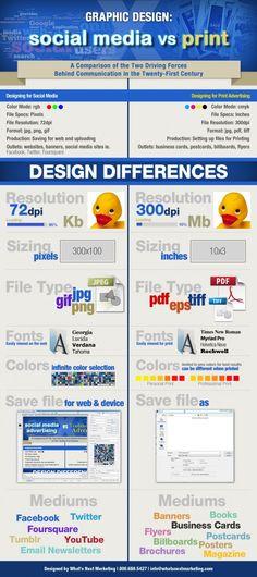 Graphic Design: Social Media vs Print
