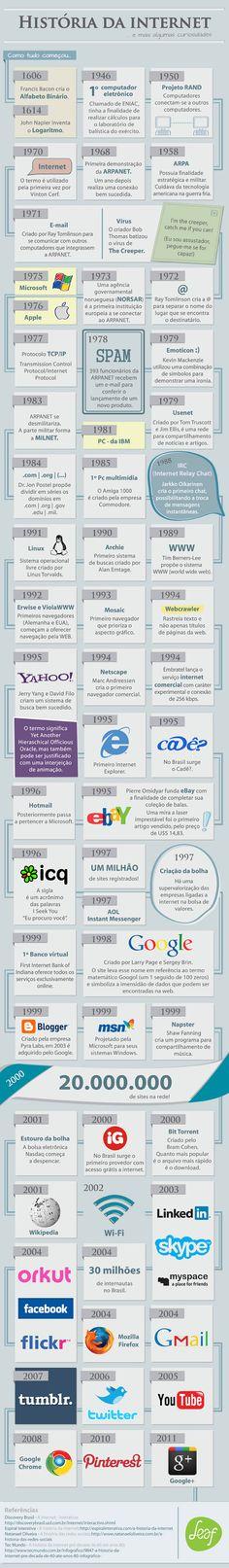 O site Leaf produziu um infográfico que conta a história da internet, da criação do alfabeto binário e o logaritmo, que são as bases da computação, até a criação da plataforma Google+.