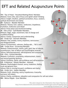 emotional freedom technique and related acupuncture / acupressure points Acupuncture Points, Acupressure Points, Acupressure Therapy, Holistic Healing, Natural Healing, Holistic Medicine, Spiritual Discernment, Eft Tapping, Alternative Therapies