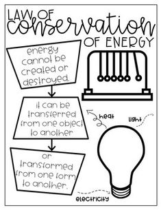 Forms Of Energy Interactive Anchor Charts - Forms Of Energy Interactive Anchor Charts- DIY- Growing Bundle- by MsMireIsHere Applying Index charts as well as Topographical Maps 7th Grade Science, Science Curriculum, Middle School Science, Elementary Science, Science Classroom, Science Education, Teaching Science, Science Anchor Charts 5th Grade, Science Notes